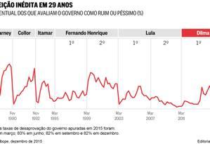 Gráfico mostra vairação percentual da avaliação do governo Foto: Editoria de Arte