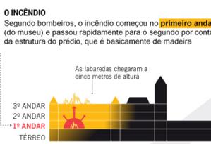 Infográfico mostra como foi o incêndio no Museu da Língua Portuguesa Foto: Reprodução