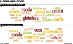 No gráfico, quanto maiores as palavras, mais elas foram usadas no Twitter Foto: Editoria de Arte / Agência O Globo