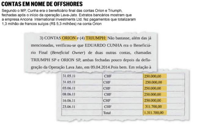 Contas de Eduardo Cunha em nome de offshores Foto: Reprodução