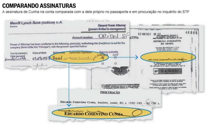 Assinaturas de Eduardo Cunha em diferentes documentos Foto: Reprodução