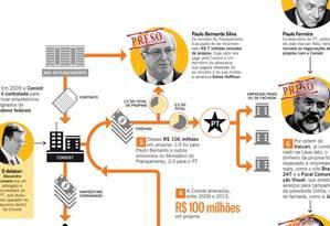 Infográfico mostra como funcionava esquema que desviou R$ 100 milhões de empréstimos consignados Foto: Editoria de Arte