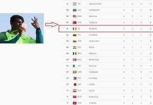 Isaquias no quadro de medalha do Rio-2016 Foto: Reprodução/Reuters