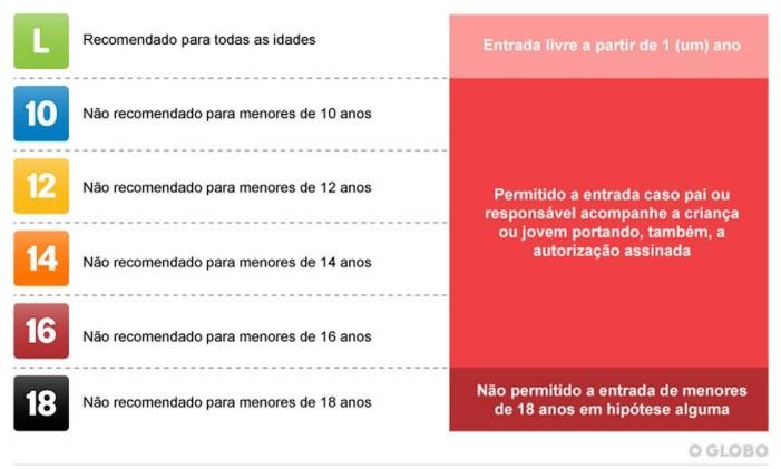 A classificação indicativa deve estar visível para orientar famílias sobre o conteúdo de produtos culturais Foto: Editoria de Arte / Agência O Globo