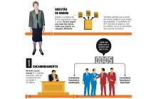 Infográfico mostra como será a votação do impeachment no Senado Foto: Editoria de Arte