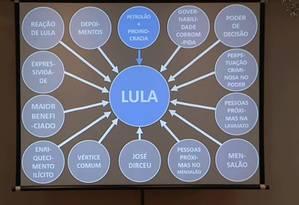 Procurador mostra gráfico que ilustra papel do ex-presidente Lula na Lava-Jato Foto: Reprodução