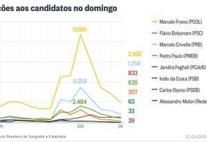 Marcelo Freixo foi citado 2,7 vezes mais do que o líder do primeiro turno, Marcelo Crivella Foto: Agência O Globo