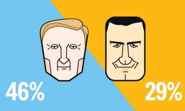 Ibope, candidatos do Rio de Janeiro, segundo turno: Marcelo Crivella e Marcelo Freixo. Pesquisa divulgada em 20 de outubro Foto: Equipe de Arte