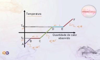 Calorimetria Foto: QG do Enem
