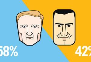 Datafolha: Crivella tem 58% e Freixo, 42% dos votos válidos Foto: Editoria de arte