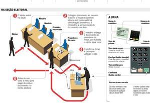 Esquema de votação Foto: Editoria de Arte
