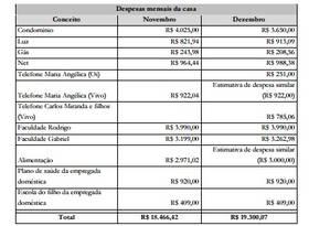 Tabela apresentada pela defesa com as despesas da família de Carlos Miranda Foto: Reprodução