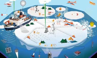 Ilustração do Instituto Alfred Wegener mostra o plano de organização da expedição Mosaic Foto: Divulgação / Instituto Alfred Wegener