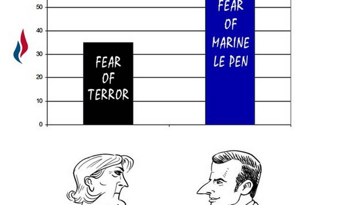 Análise do voto: charge ironiza o resultado da eleição francesa, dizendo que 66% dos eleitores votaram em Macron por medo da sua rival Marine Le Pen e 34% escolheram Le Pen por medo do terrorismo TOMAS