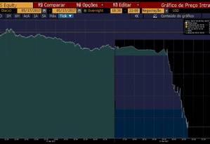 Índice iShares MSCI Brazil hoje Foto: Bloomberg