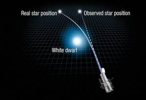 Ilustração mostra como funciona o fenômeno da microlente gravitacional e como ele ajudou a medir a massa da estrela anão branca