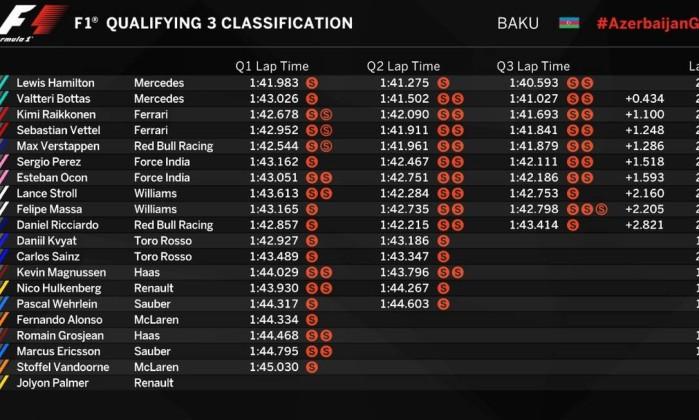 Hamilton supera marca de Ayrton Senna e garante pole