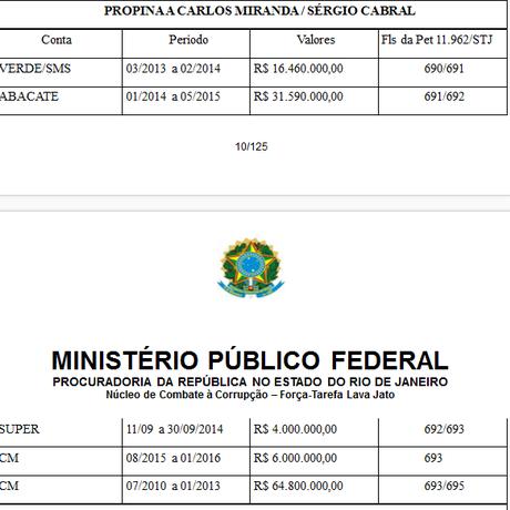 Tabela do MPF sobre propina paga ao ex-governador Sérgio Cabral no esquema da Fetranspor Foto: Reprodução