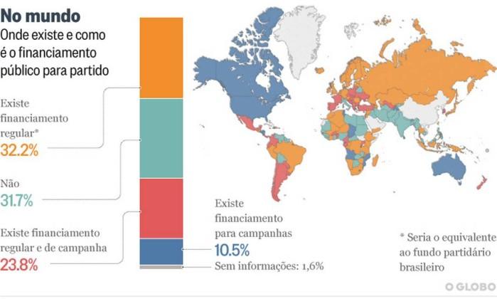 Apenas 1/3 dos países usa financiamento público para campanhas