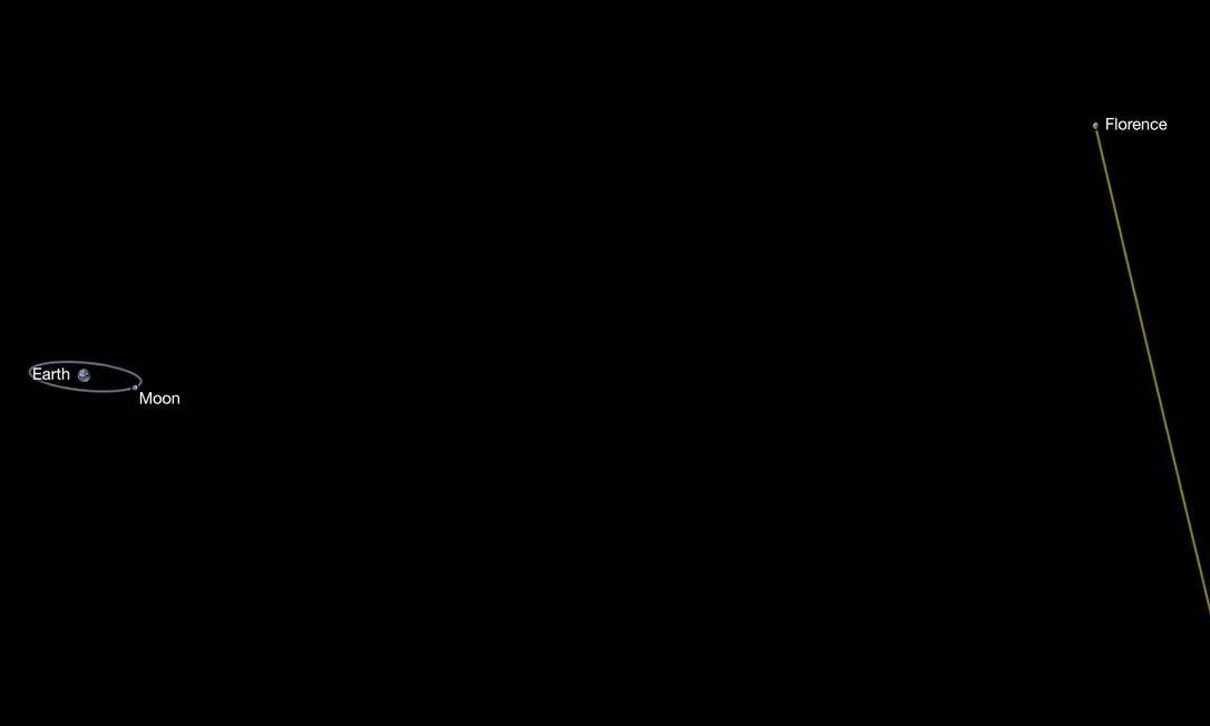 Ilustração mostra a trajetória do asteroide Florence, que passará a 7 milhões de quilômetros da Terra, ou cerca de 18 vezes a distância para a Lua, nesta sexta Foto: NASA/JPL-Caltech