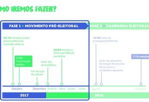 O Renova Brasil promete financiar a formação de novas lideranças Foto: Reprodução