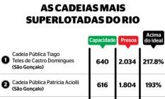 Superlotação em cadeias do Rio Foto: Extra