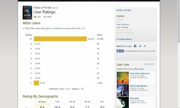 Mal recebido pela crtica nada a perder tem nota alta no imdb avaliao de nada a perder no imdb reproduo stopboris Gallery