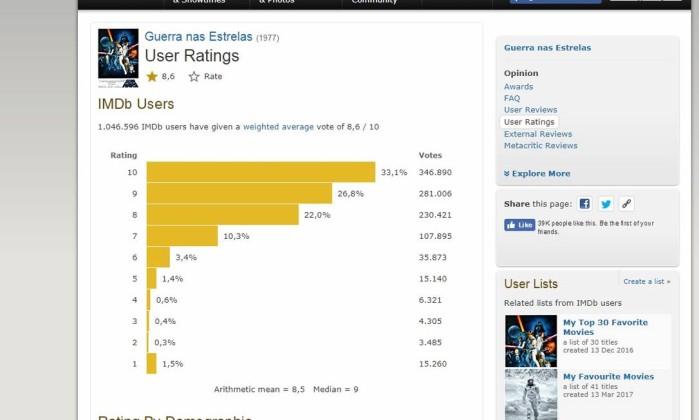 Mal recebido pela crtica nada a perder tem nota alta no imdb nota de guerra nas estrelas no imdb reproduo stopboris Gallery