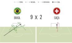 O mapa do perigo de Brasil e Suiça Foto: Arte O Globo