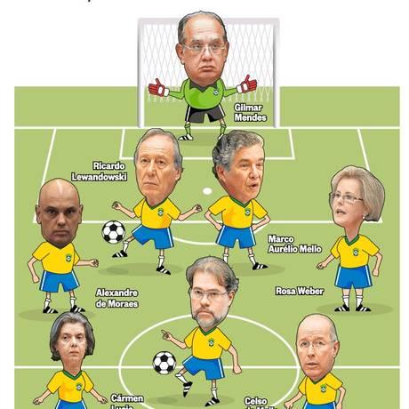 Se o Supremo fosse uma seleção da Copa do Mundo.... Foto: Editoria de Arte