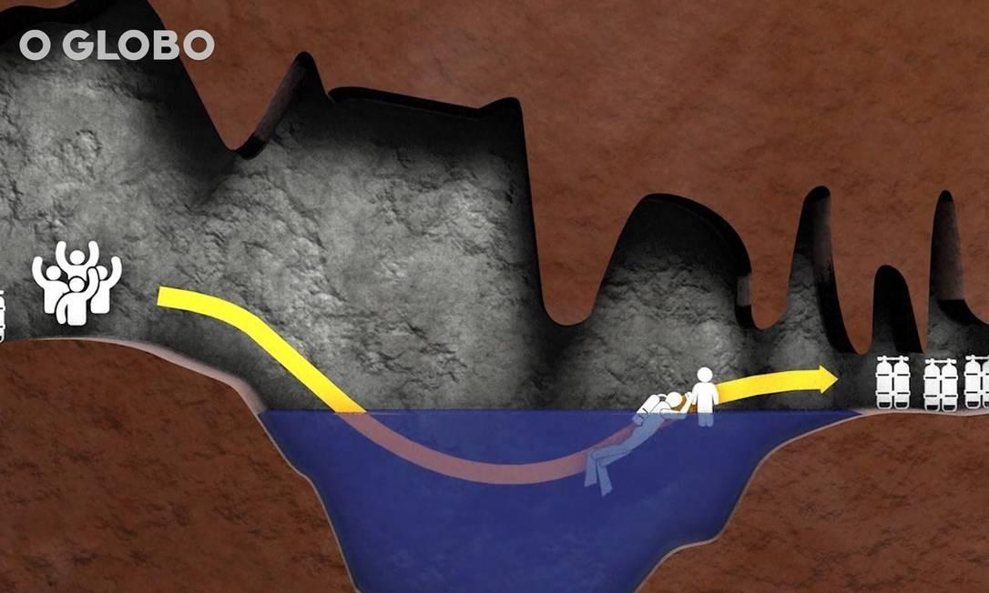 Animação mostra como foi o resgate dos meninos presos em uma caverna da Tailândia Foto: Reprodução de vídeo
