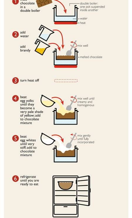 Dá para aprender a fazer musse de chocolate para toda a família Foto: Divulgação/Taschen / Divulgação/Taschen