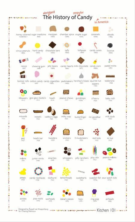 Toda a história dos doces: de 10.000 A.C. até o chocolate Twix Foto: Divulgação/Taschen / Divulgação/Taschen