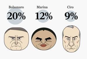 Percentual dos candidatos a Presidência no cenário sem a participação do ex-presidente Lula Foto: Agência O Globo