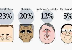 Ibope: Paes aparece com 23% seguido de Romário 20% e Garotinho 12% Foto: Editoria de Arte