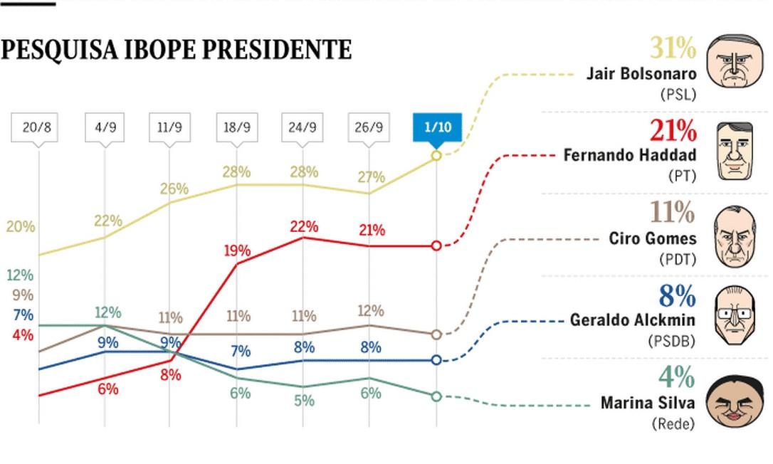 Ibope: Bolsonaro sobe 4 pontos e chega a 31% Foto: Editoria de Arte