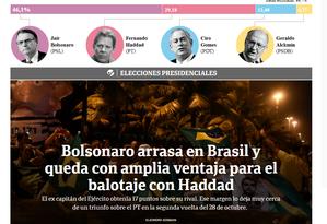 """""""El Clarín"""" repercute resultado da eleição presidencial Foto: Reprodução"""