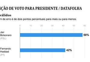 Primeira pesquisa Datafolha para o segundo turno das eleições Foto: Editoria de Arte