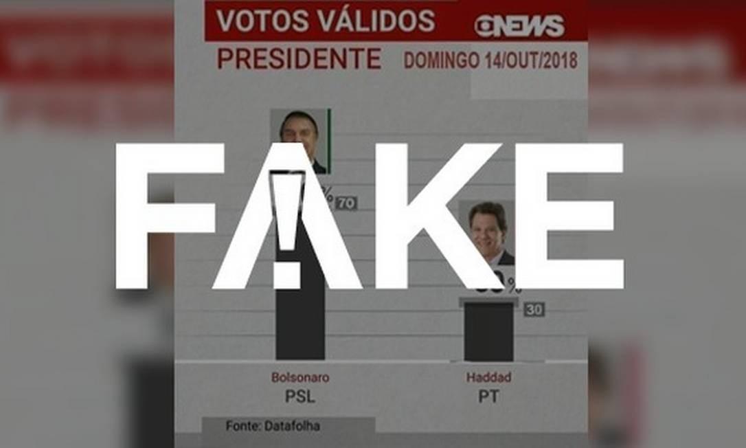 Imagem de pesquisa realizada pelo Datafolha traz números falsos Foto: Reprodução