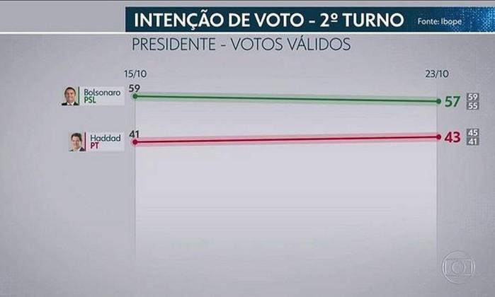 Pesquisa de intenção de votos Foto: Reprodução / TV GLOBO