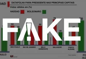 Imagem com pesquisa Datafolha nas principais capitais do país é falsa Foto: Reprodução