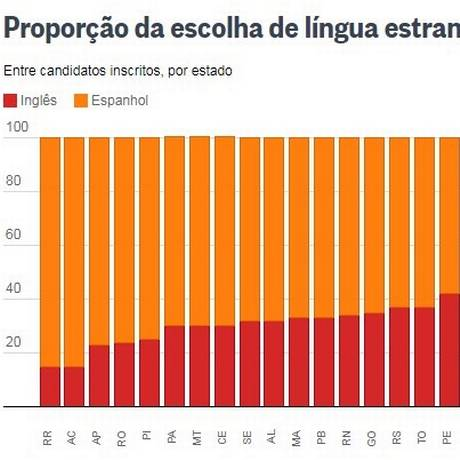 85% dos candidatos de Roraima optaram pelo espanhol no Enem do ano passado Foto: Inep