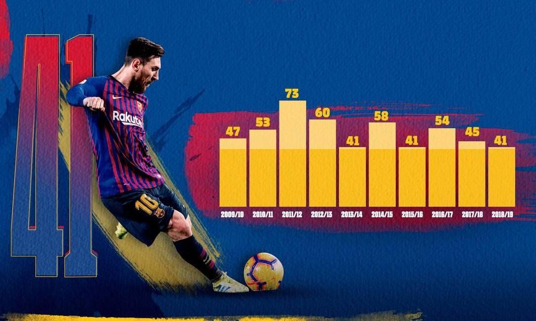 Números de Messi nas últimas temporadas Foto: Divulgação/Barcelona
