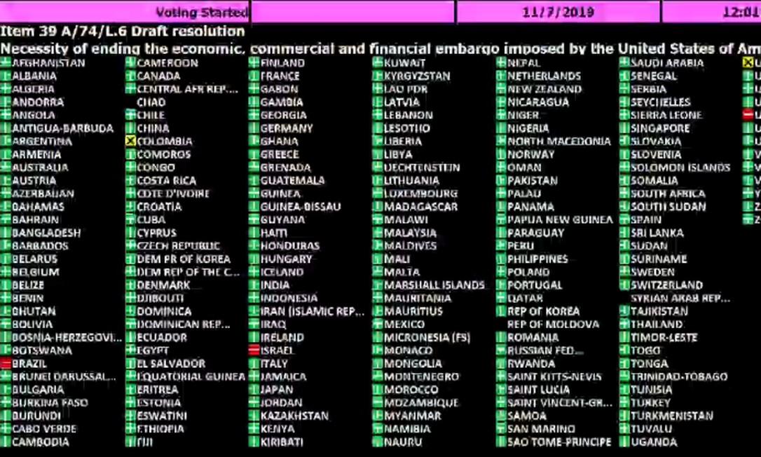 Painel de votação mostra votos contra de Brasil, Israel e EUA e abstenções de Colômbia e Ucrânia Foto: Reprodução / ONU
