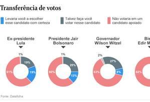 Datafolha: Padrinhos políticos mais tiram do que transferem votos Foto: Editoria de Arte