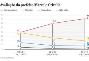 Com crise da Saúde, 72% reprovam gestão Crivella, segundo Datafolha Foto: Editoria de Arte