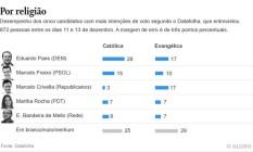 Crivella empata com Paes na liderança do voto evangélico, aponta Datafolha Foto: Editoria de Arte