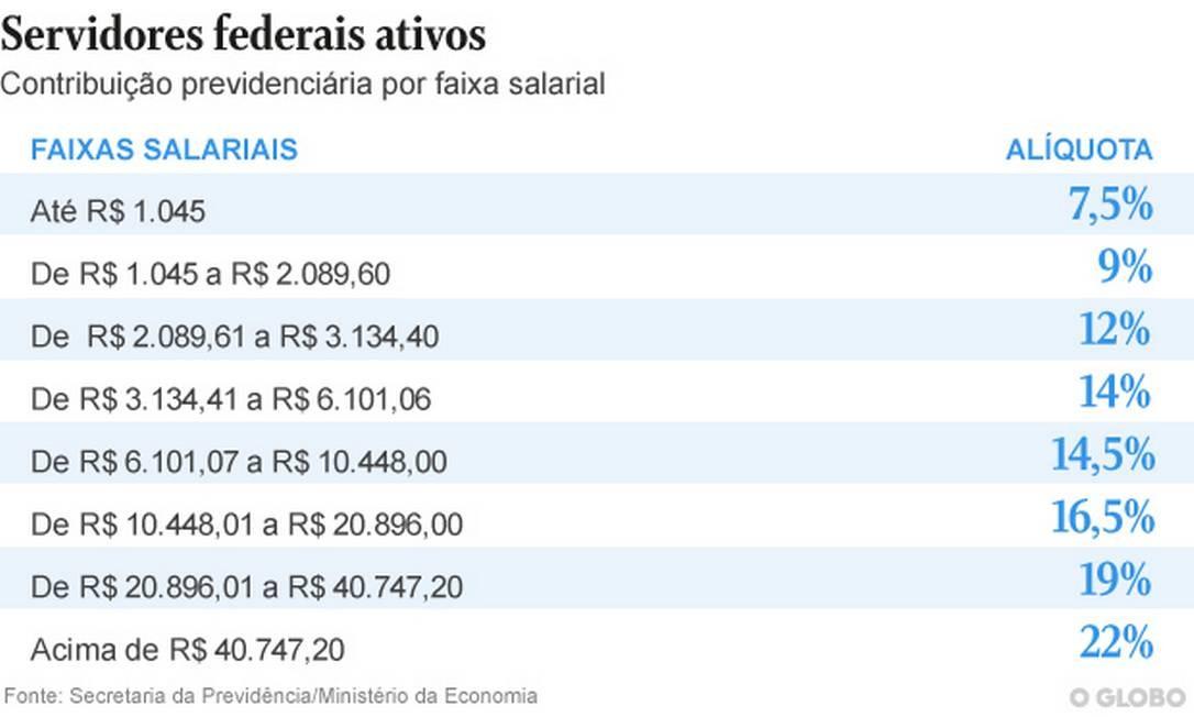 . Foto: Arte O Globo