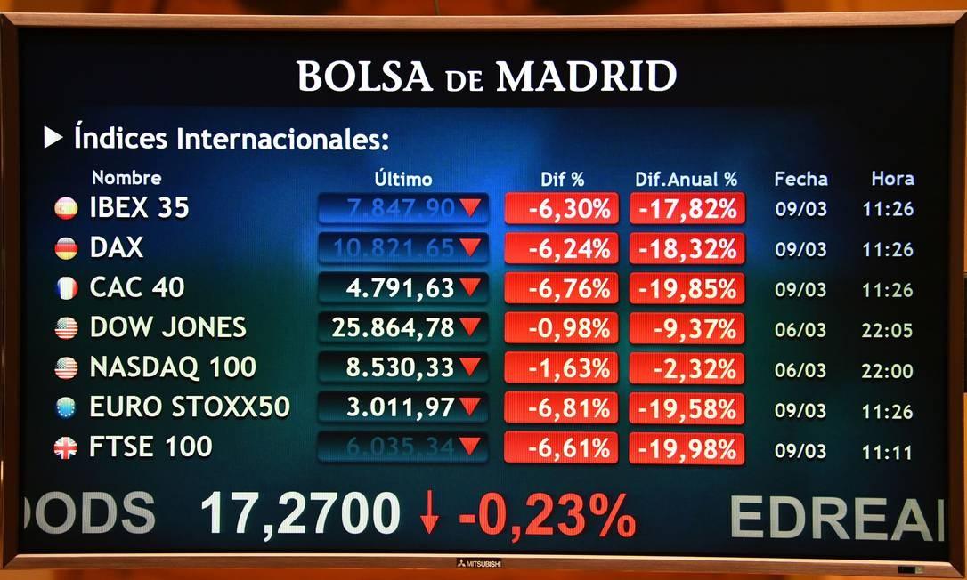 IBEX 35, principal índice de referência da bolsa espanhola, caiu 6,7%, nesta segunda-feira, na abertura do pregão devido à nova epidemia de coronavírus e à queda no preço do petróleo Foto: GABRIEL BOUYS / AFP