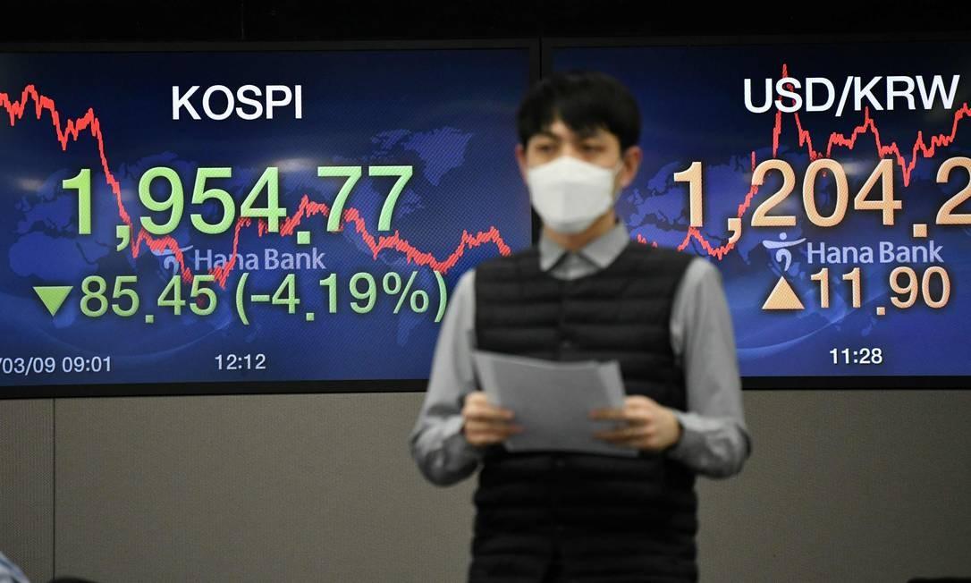Ações da Coréia do Sul caíram mais de 4% nesta segunda-feira com os investidores estrangeiros sofrendo massivas vendas devido às preocupações crescentes com coronavírus e uma queda nos preços do petróleo, com o Índice de Preços das Ações da Coreia (KOSPI) de referência 4,2% Foto: JUNG YEON-JE / AFP